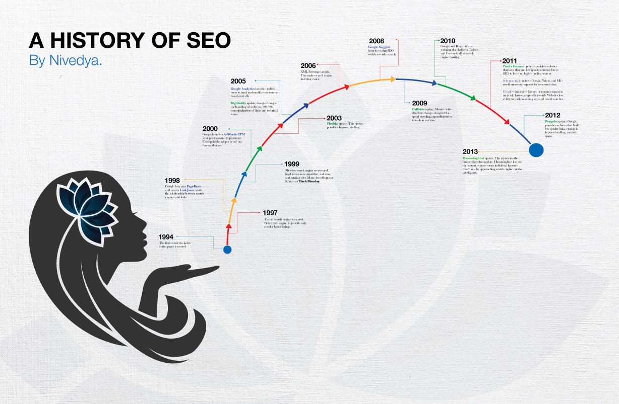 Nivedya.'s history of SEO timeline infographic